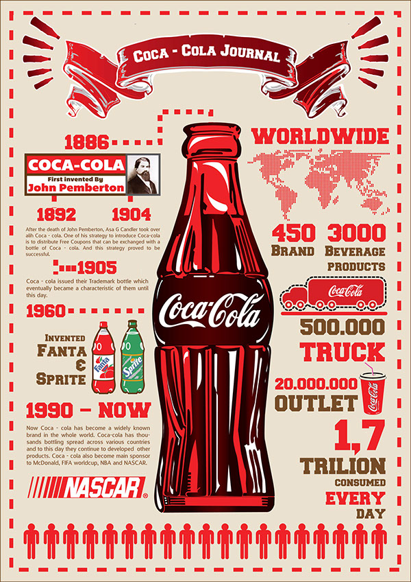 Coca-cola has a strong brand awareness with infographics sharing across platforms.