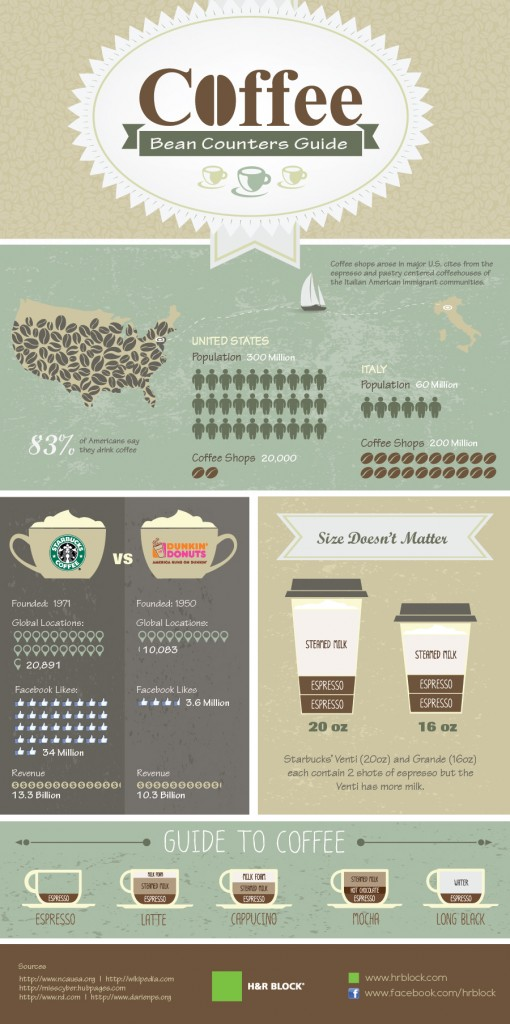 A good example of interesting infographic about coffee.