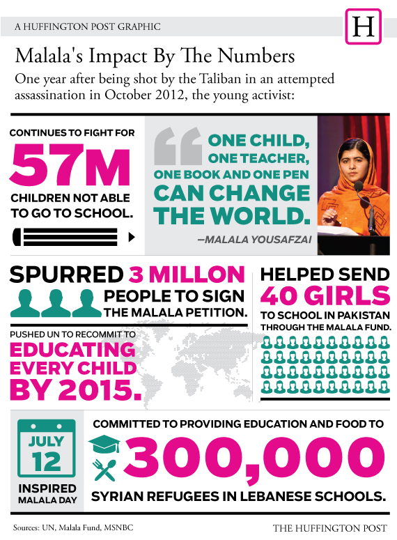 Educational infographic about influential people like Malala.